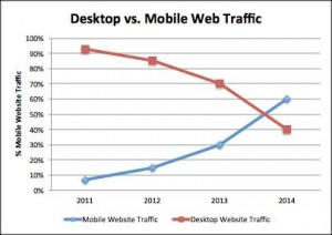 Desktop Vs Mobile Devices
